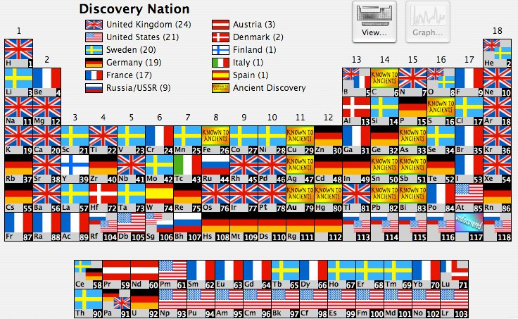 Periodic table of elements by country